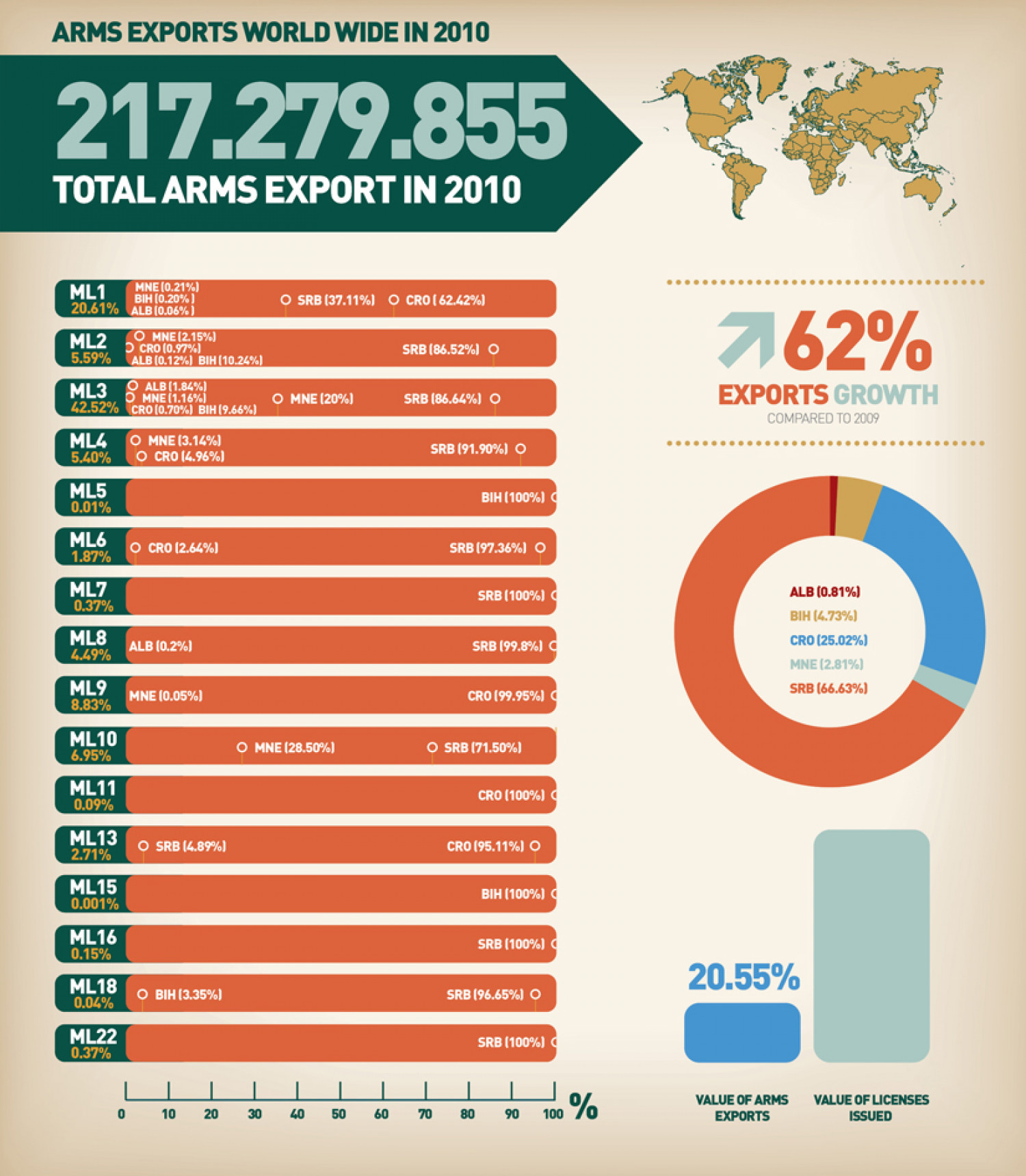 Overview of the Western Balkan Countries' Arms Exports World Wide  Infographic