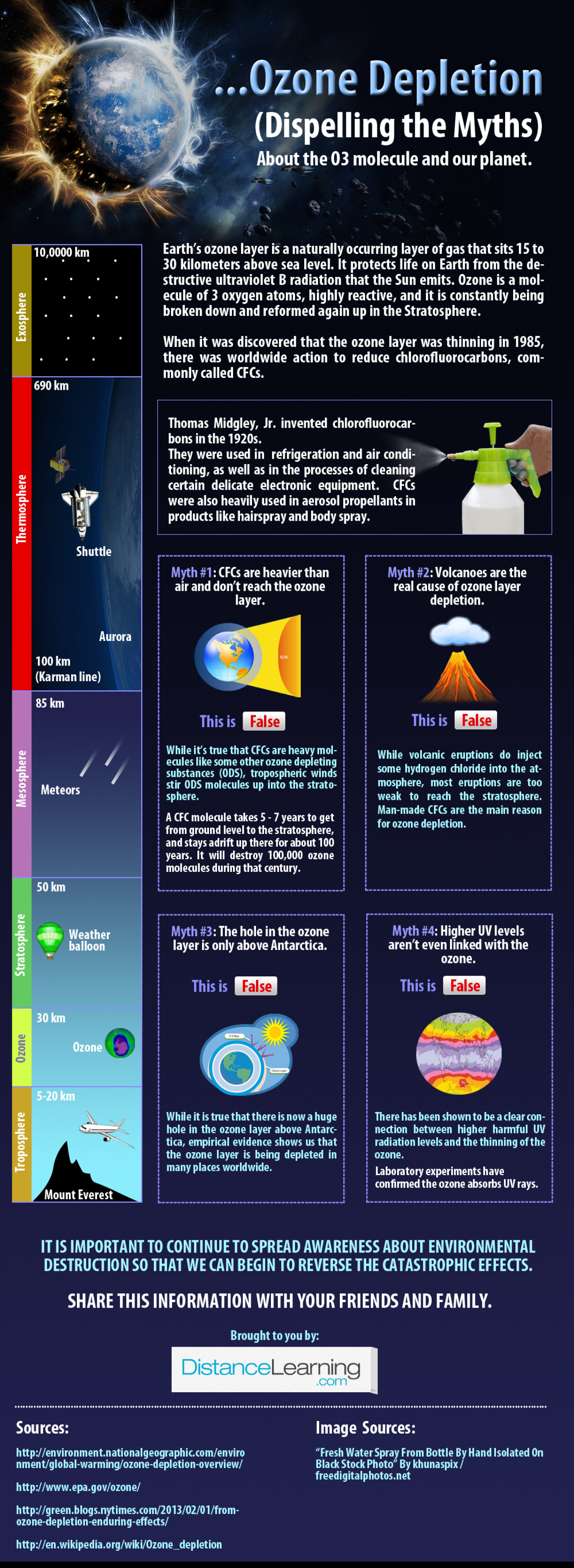 Ozone Depletion (Dispelling the myths) Infographic