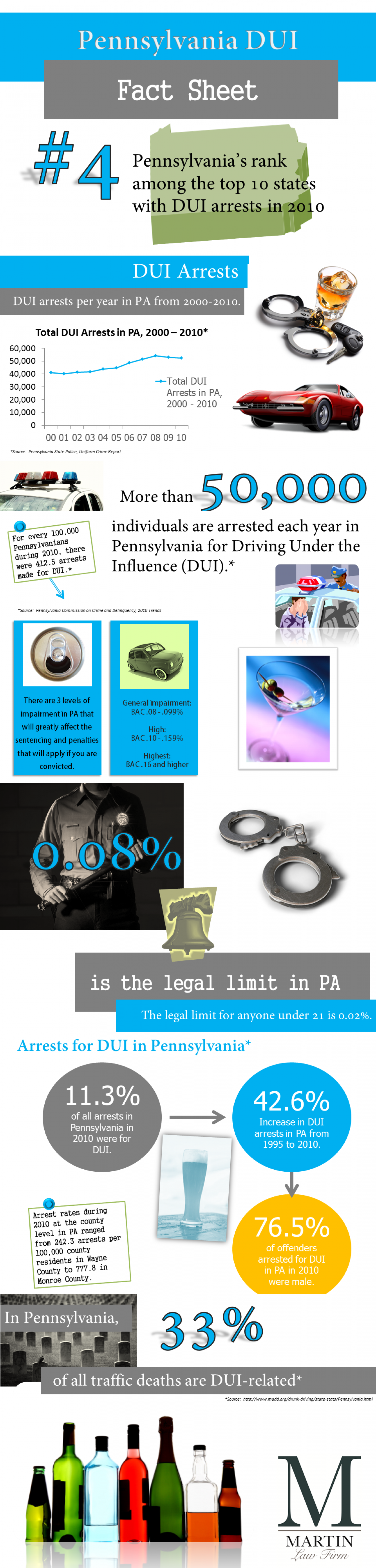PA DUI Fact Sheet Infographic Infographic