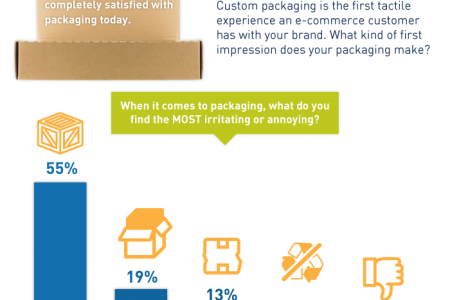 Packaging Your E-Commerce Shipments for Premium Shoppers Infographic