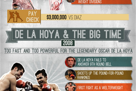 Pacquiao's Road to the Top Infographic