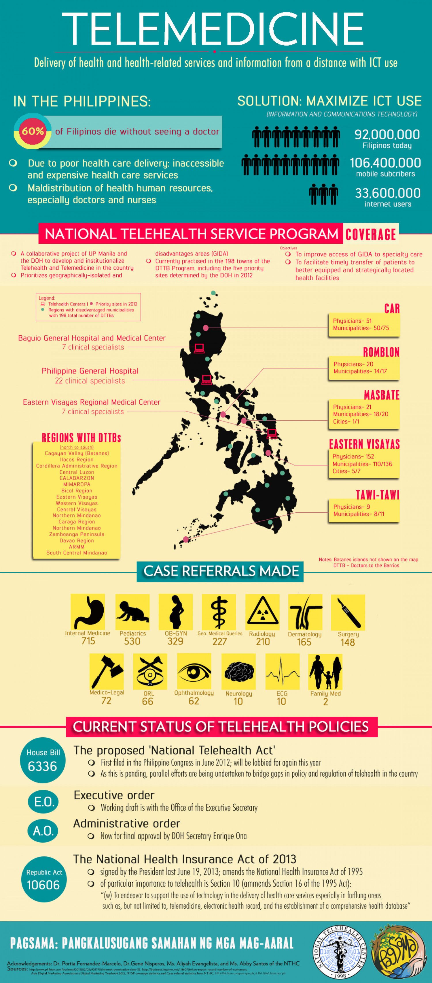 [PAGSAMA] Telemedicine in the Philippines Infographic