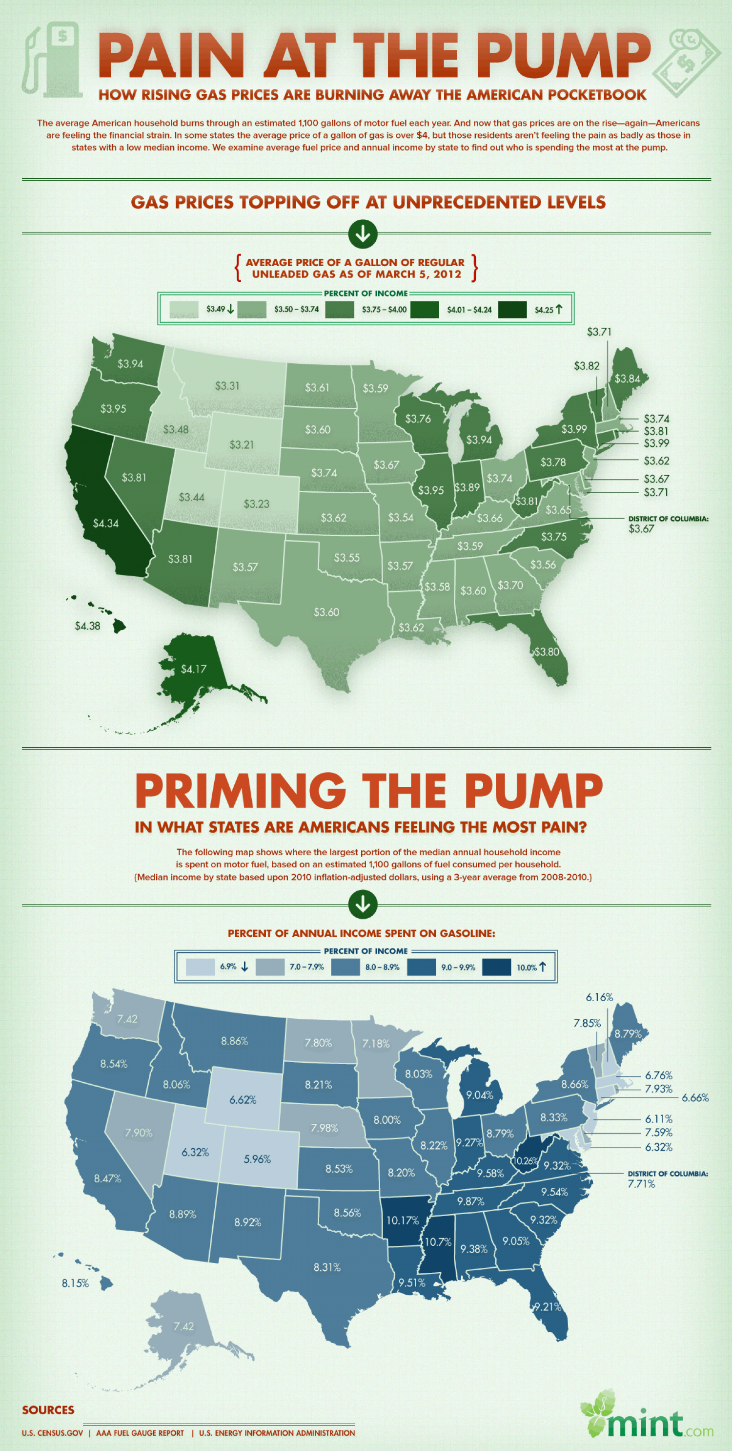 Pain At The Pump Infographic