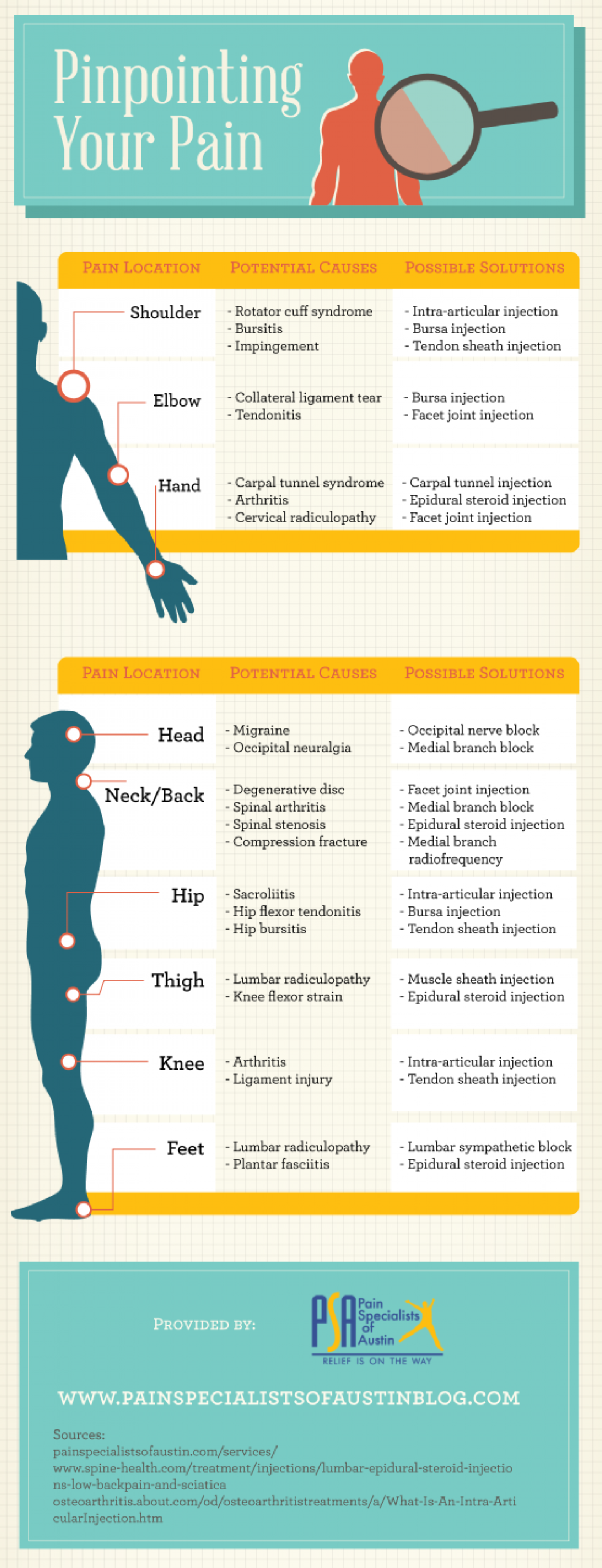 Pain Specialists of Austin Infographic