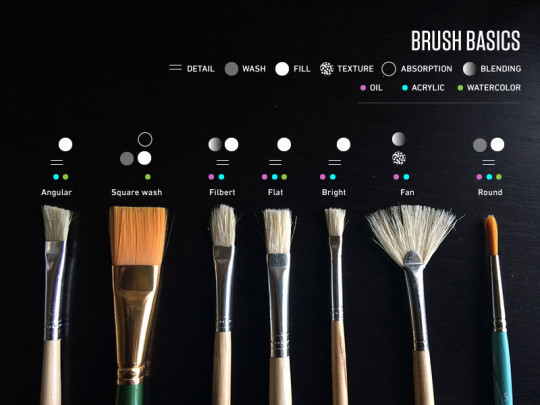 Paint Brush Basics