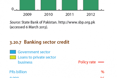 Pakistan - Domestic and external debt, Banking sector credit Infographic