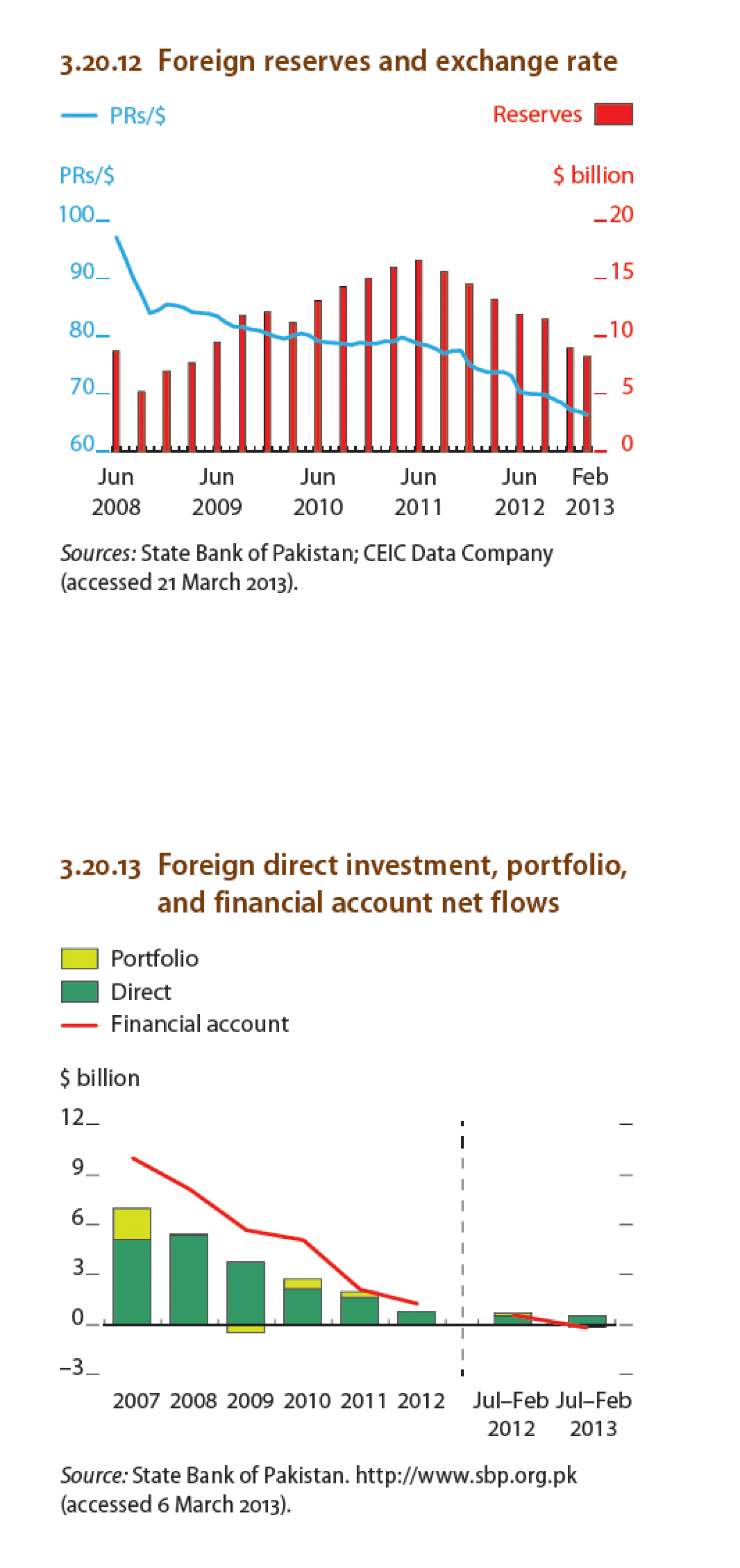 PAKISTAN - Foreign reserves and exchange rate, Foreign direct investment Infographic