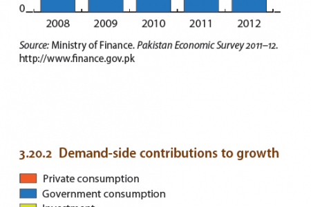 Pakistan - Supply-Side contributions to growth, Demand-side contributions to growth  Infographic