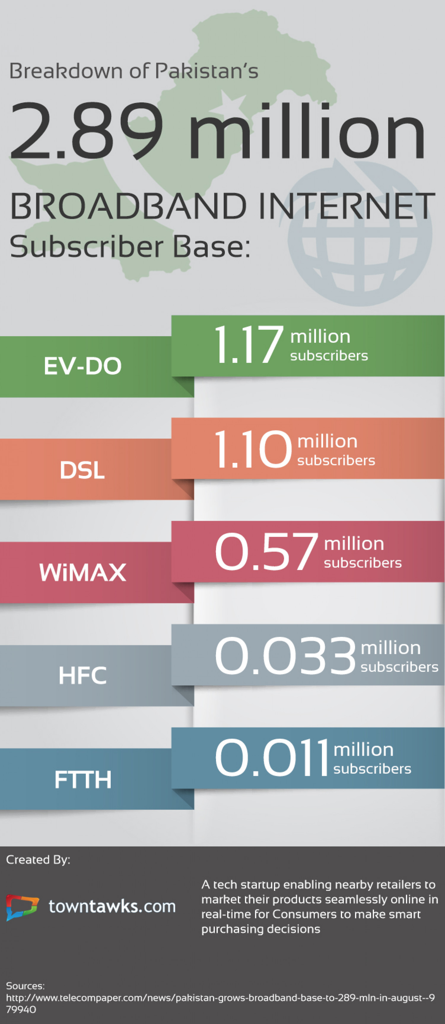 Pakistan Broadband Internet Subscribers Infographic