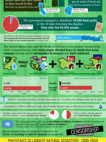 Pakistan Flooding 2010 Infographic