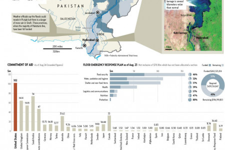 Pakistan Floods Infographic