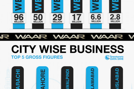 Pakistani movie 'Waar' Weekly Box Office Report  Infographic