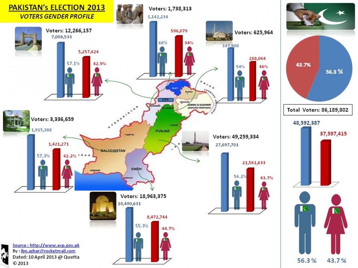 Pakistan's Election 2013-Gender profile Infographic