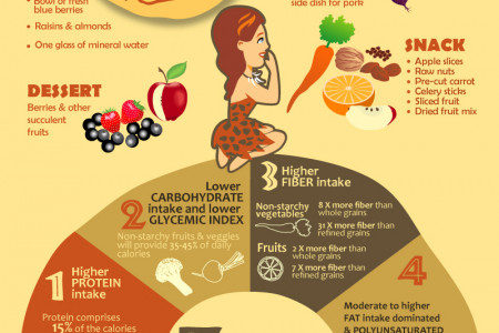 Paleo Diet: A Primitive Solution Infographic