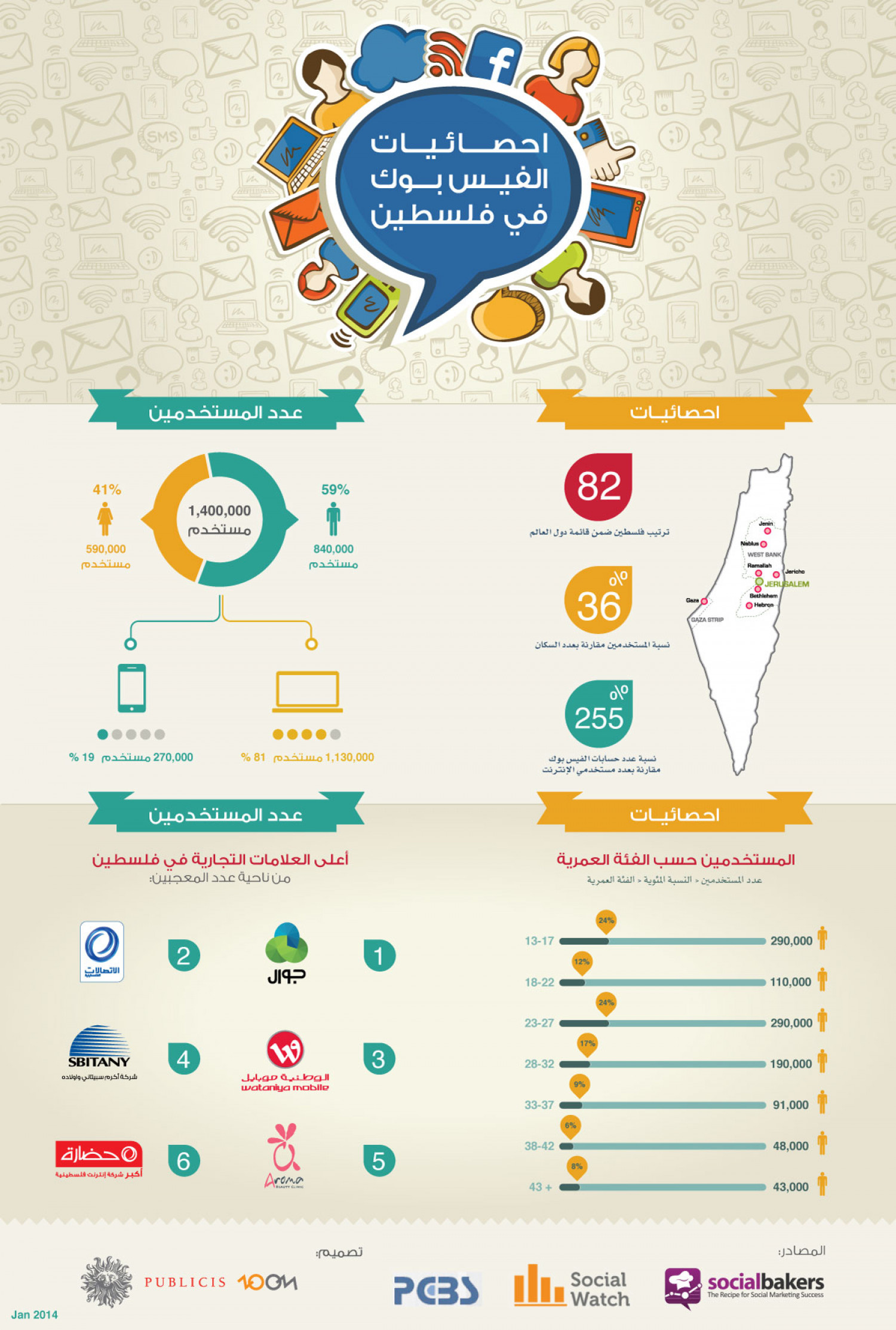 Palestine On Facebook - Jan 2014 (Arabic)  Infographic