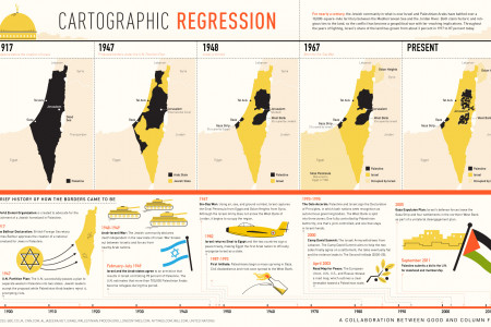Palestine's Shifting Borders  Infographic