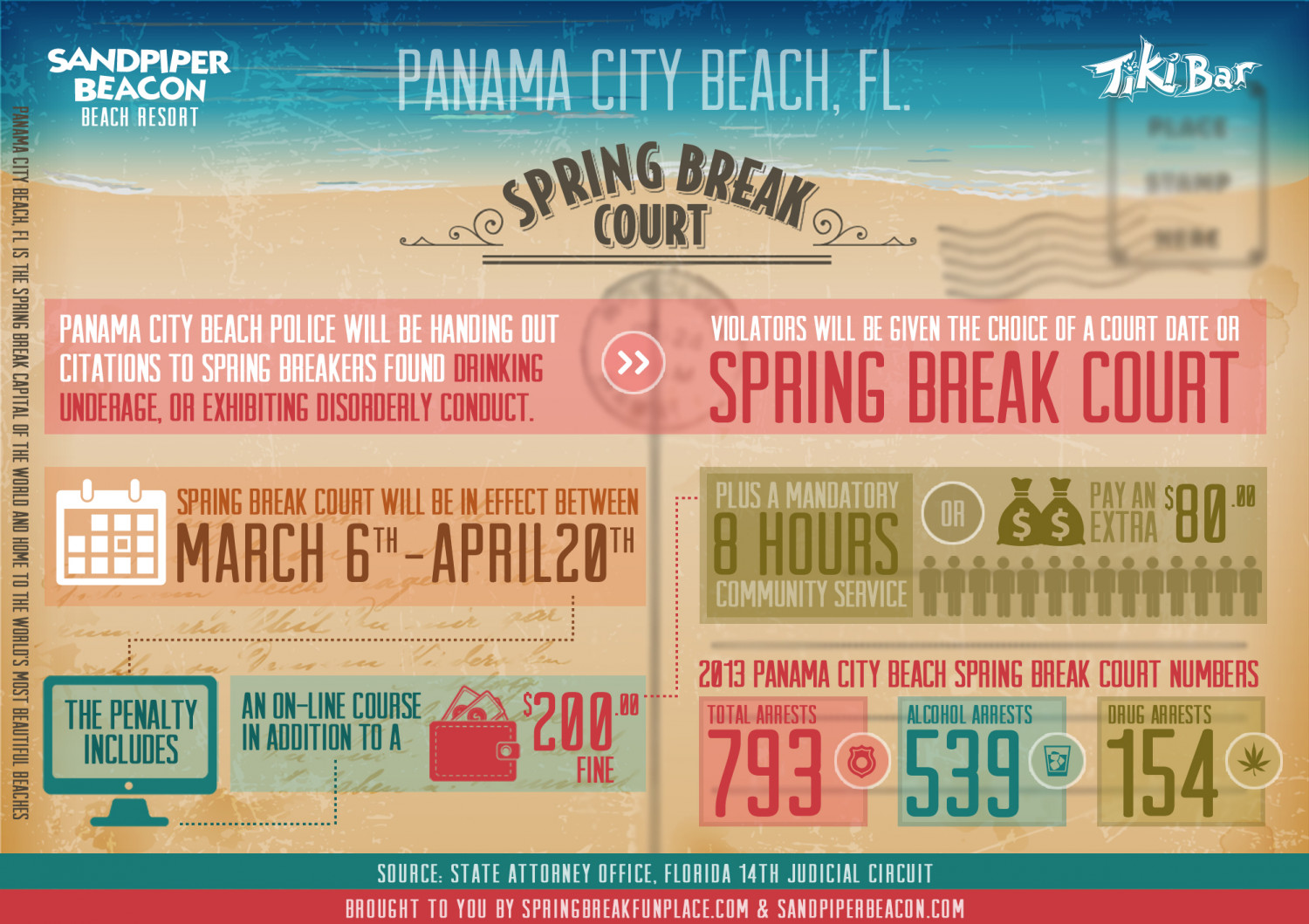 Panama City Beach Florida Spring Break Court Infographic