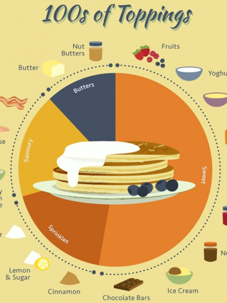 Pancake Day - 3 Basic Recipes Infographic