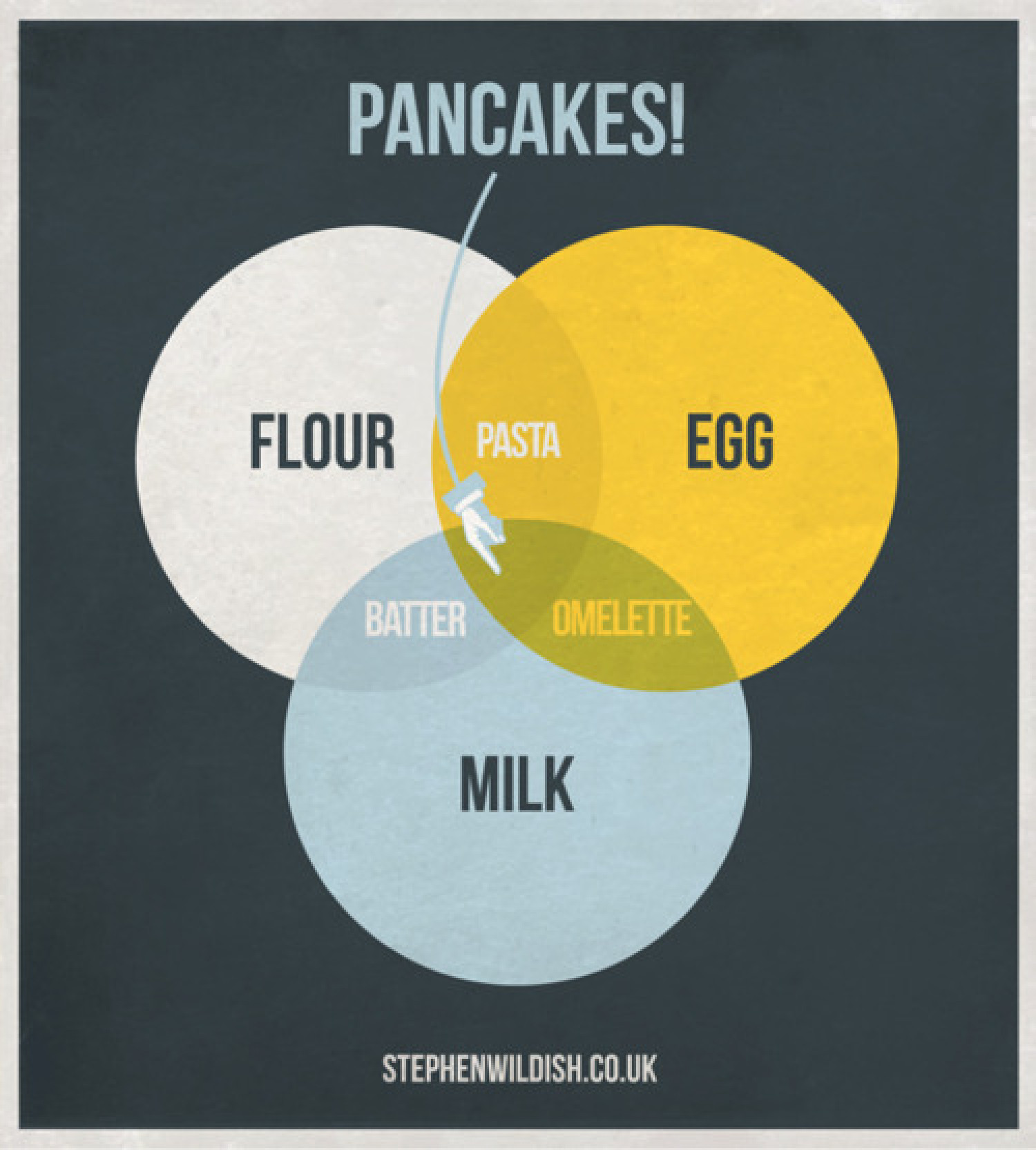 Pancakes! Infographic