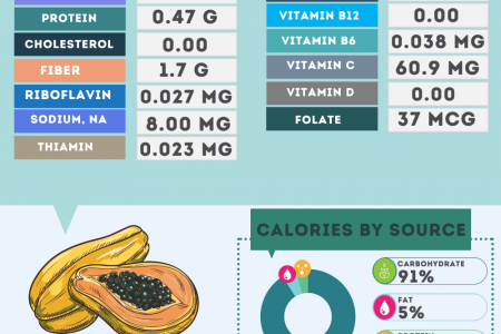 Papaya nutrition facts Infographic