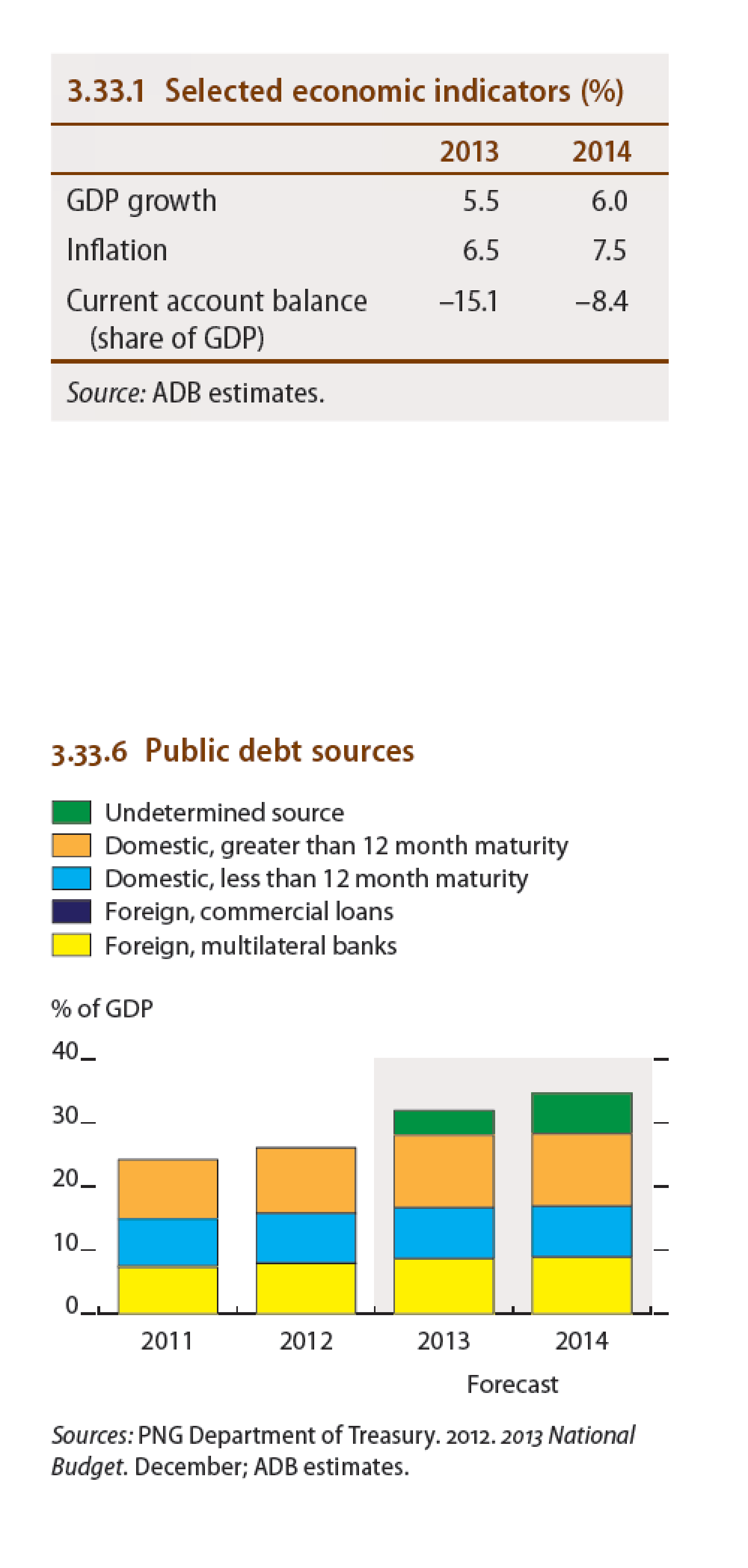 Papua New Guinea : Selected economic indicators (%), Public debt sources Infographic