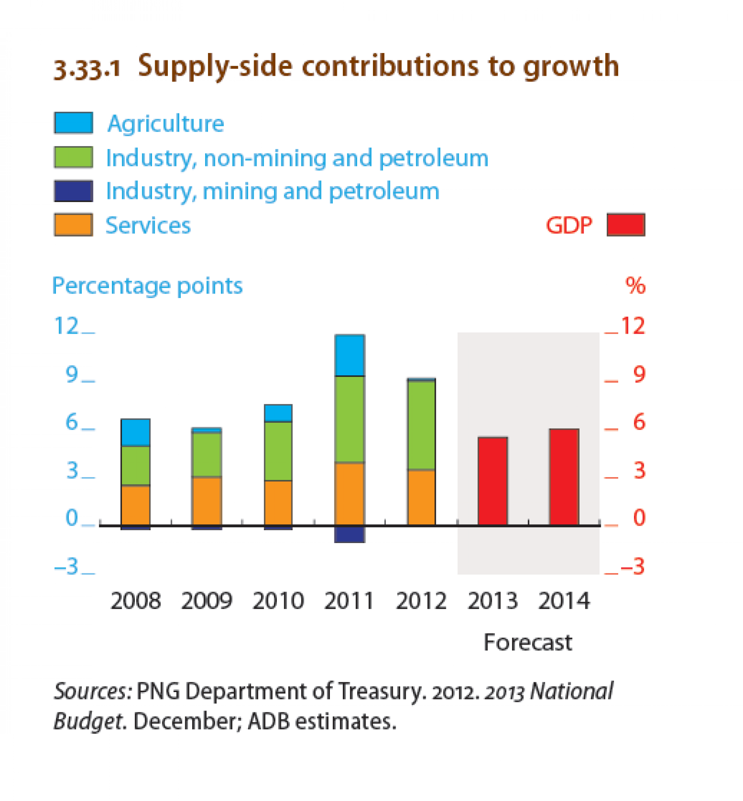 Papua New Guinea : Supply-side contributions to growth Infographic
