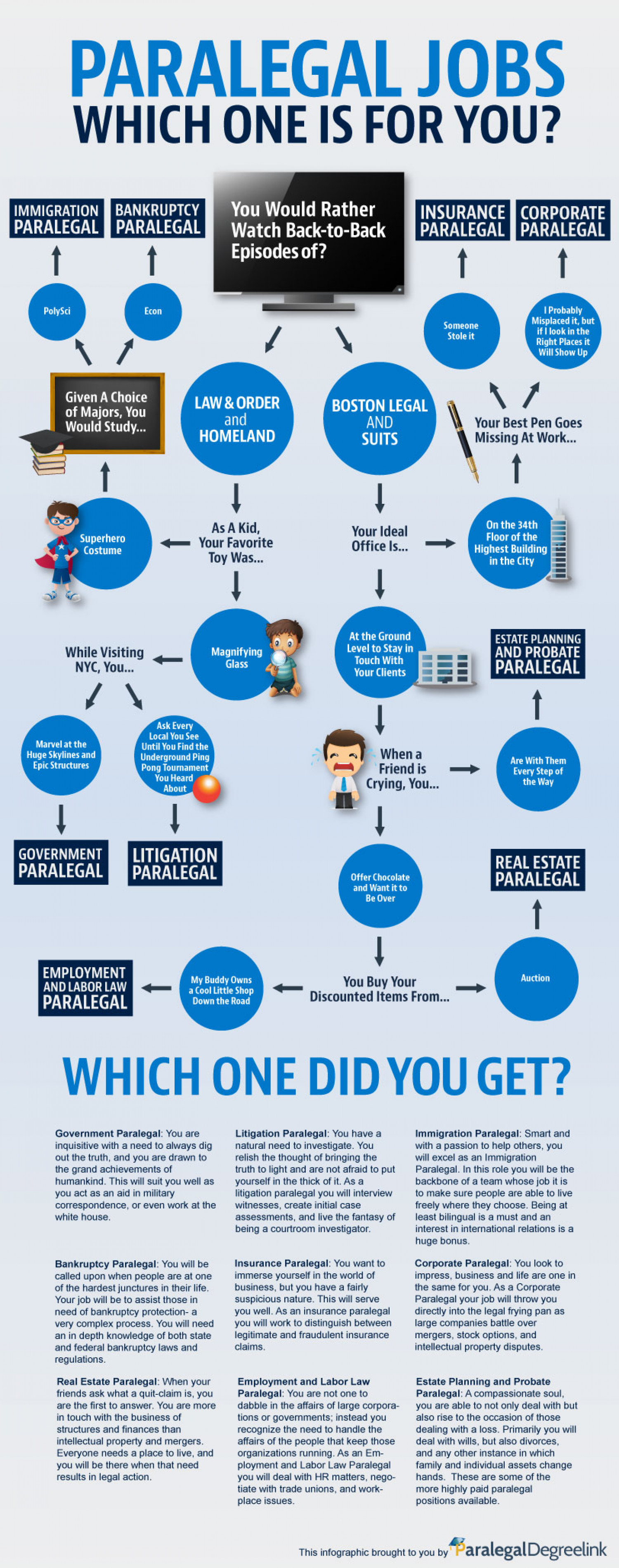 Paralegal Jobs: Which One is for You? Infographic