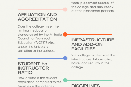Parameters While Choosing an Engineering College Infographic