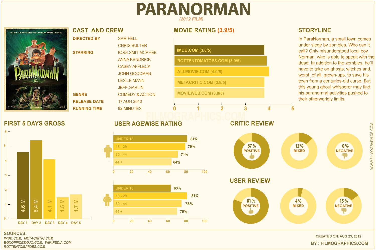 ParaNorman Infographic