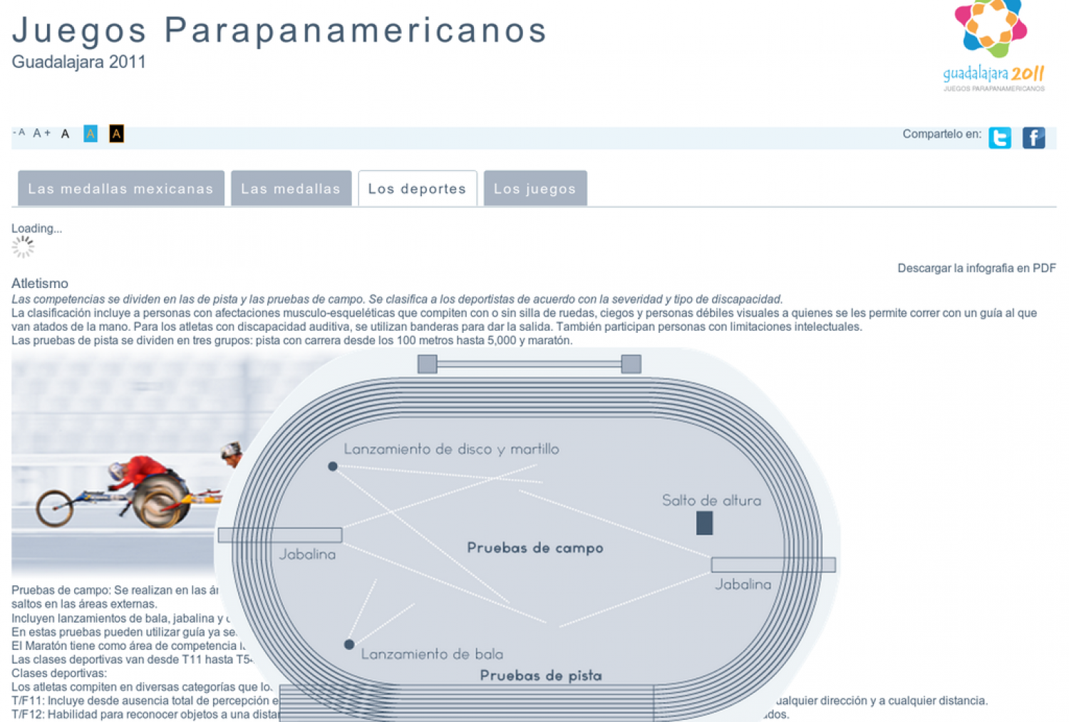 Parapanamerican games 2011 Infographic