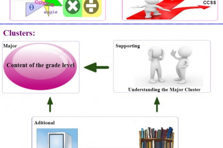 PARCC Implementation: Discussion and Implications for Math Infographic