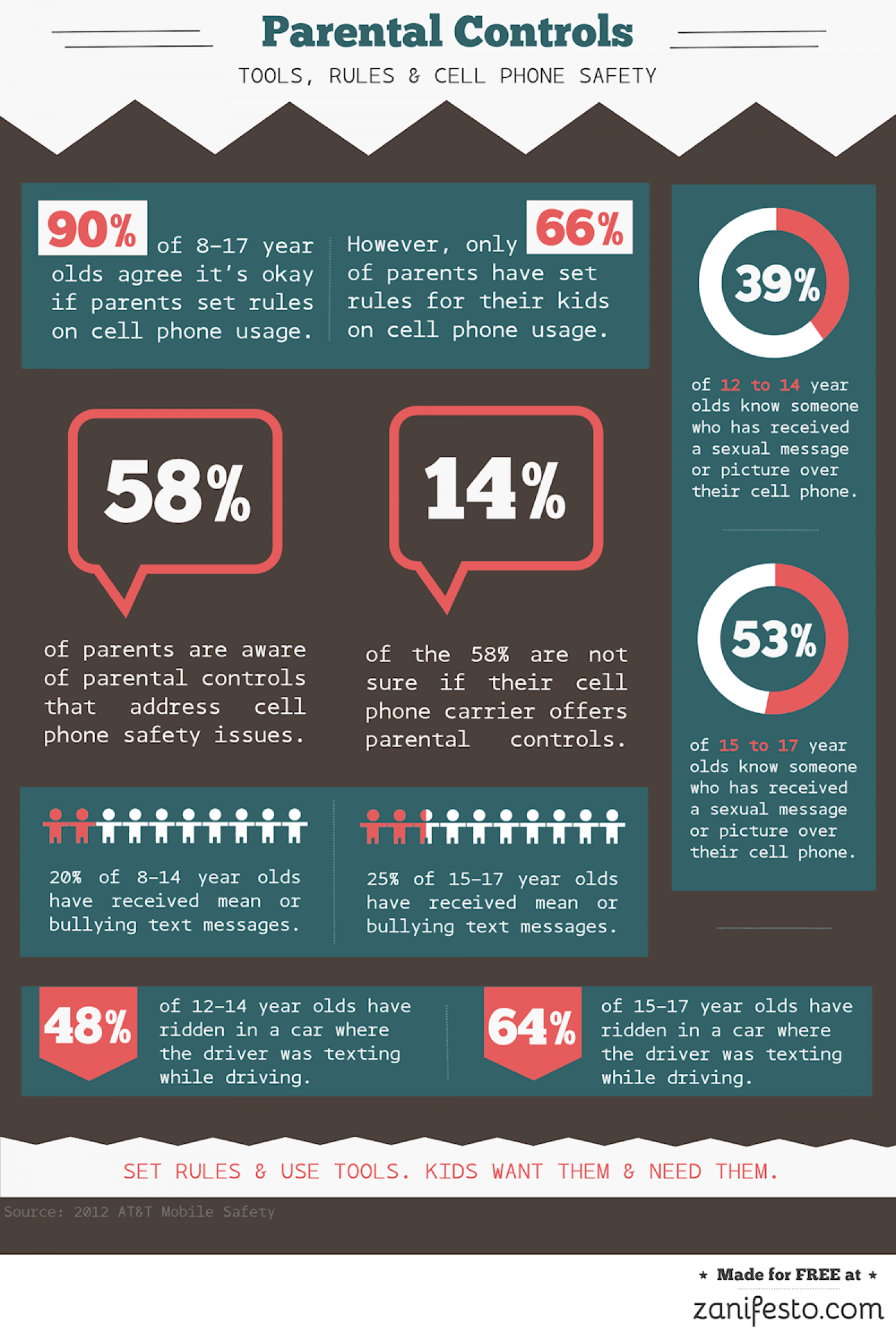 Parental Controls - Rules, Tools, and Child Cell Phone Safety Infographic
