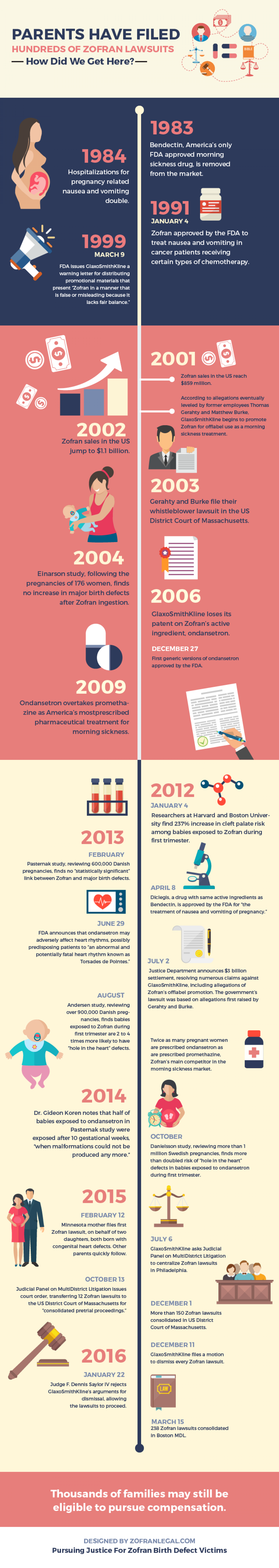 Parents Have Filed Hundreds of Zofran Lawsuits - How Did We Get Here? Infographic