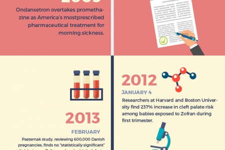 Parents Have Filed Hundreds of Zofran Lawsuits, How Did We Get Here? Infographic