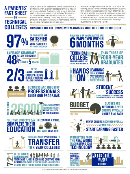 A Parents' Fact Sheet on Technical Colleges Infographic