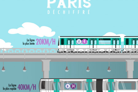 Paris deciphered Infographic