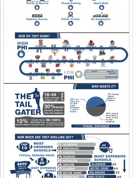 Tailgaters College Football: Parking Hapiness Index Infographic