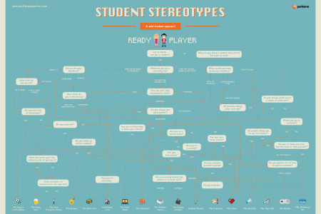 Parklane Properties - Which Student Stereotype Are You? Infographic