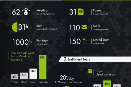 Part 1 - Time Wasting at Work Infographic