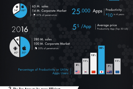 Part 2 - Tablets, a productivity boost Infographic