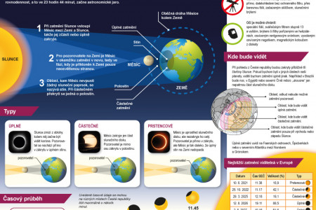 Partial solar eclipse Infographic