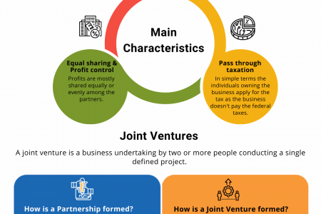 PARTNERSHIPS AND JOINT VENTURES Infographic