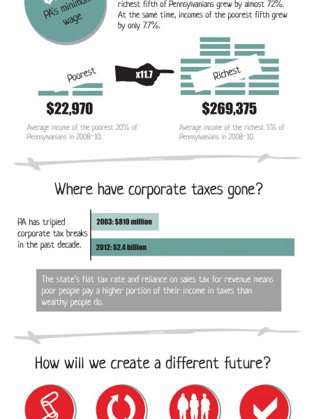 PA's Economy: Winners and Losers Infographic