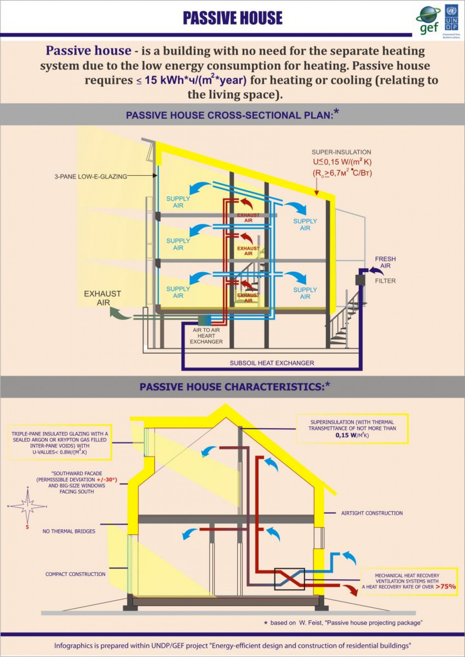 Passive house for Passive energy house design