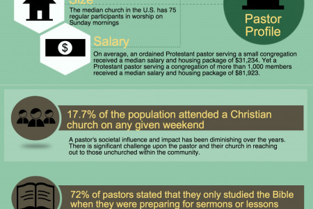 Pastors and the Church Infographic