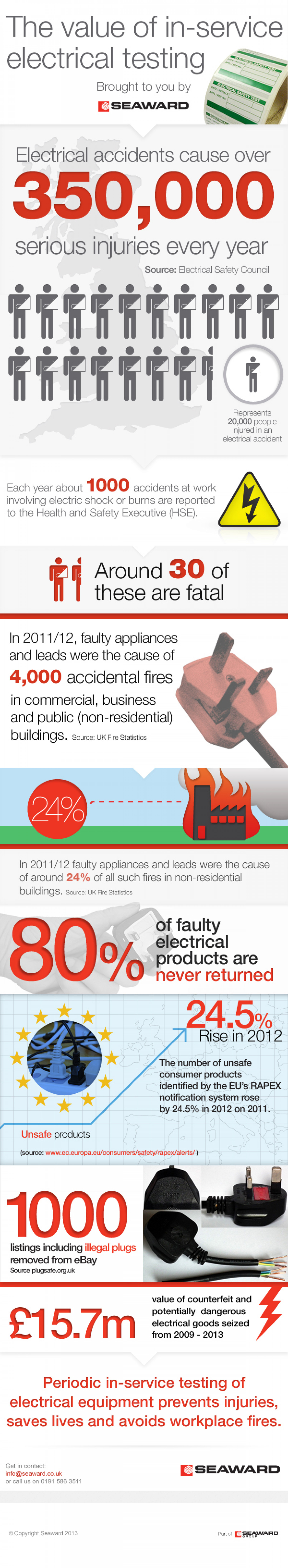 The Value of In-Service Electrical Testing Infographic
