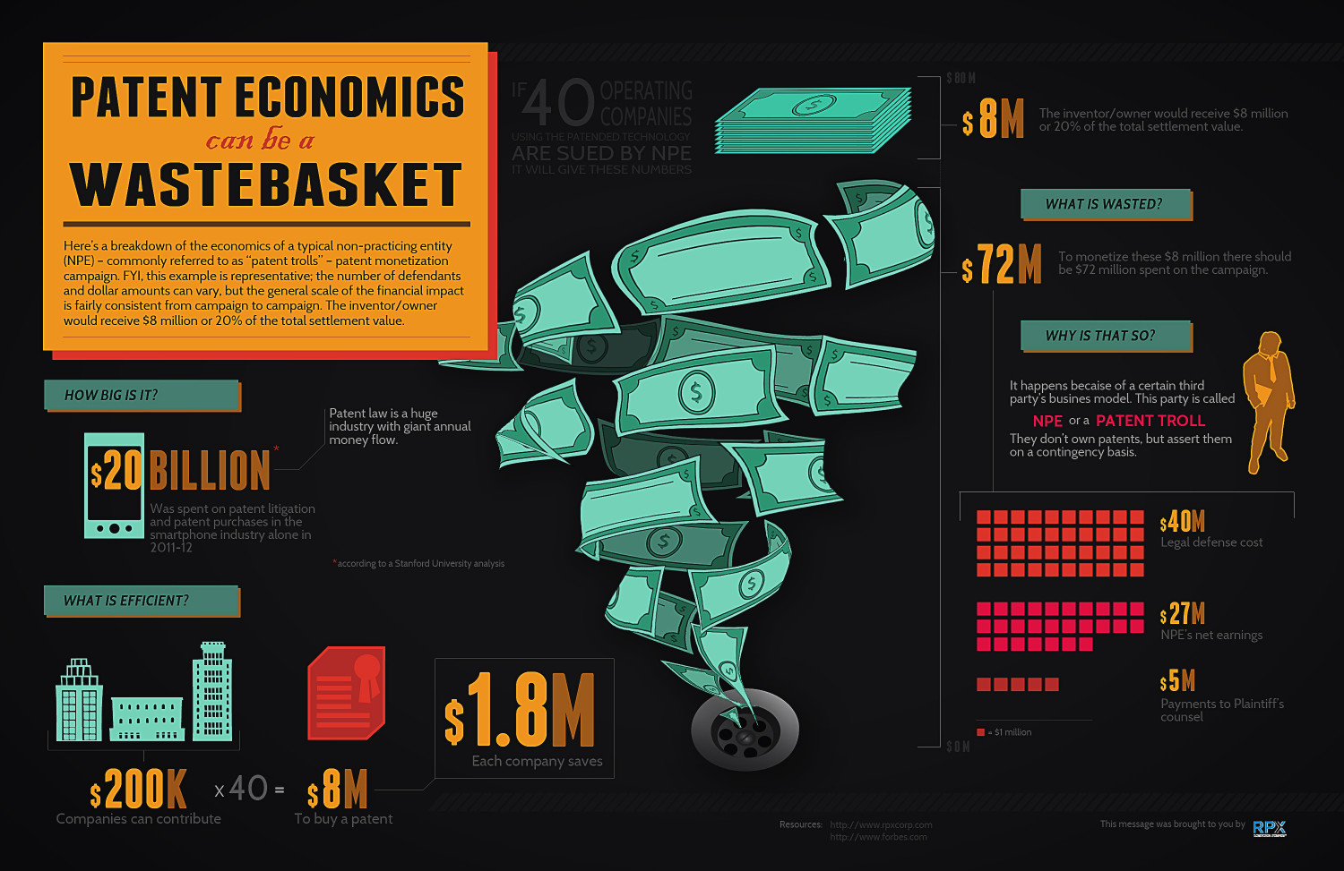 Patent Economics Can be a Wastebasket Infographic