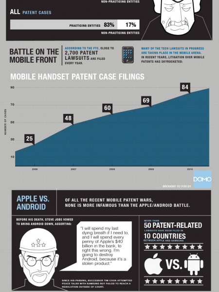 Patent Wars Infographic
