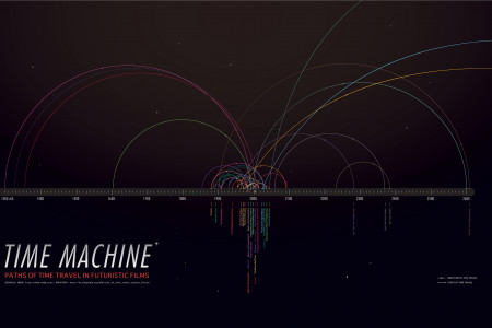 Paths of Time Travel in Futuristic Films Infographic