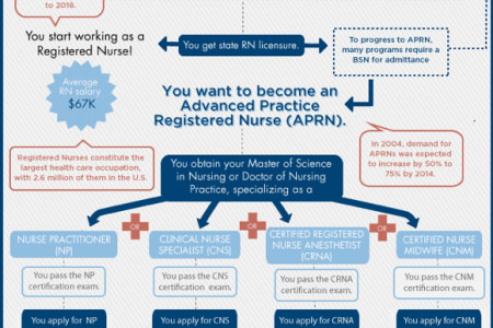 Pathways in Nursing Infographic